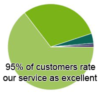 95 percent of customers rate our service as excellent
